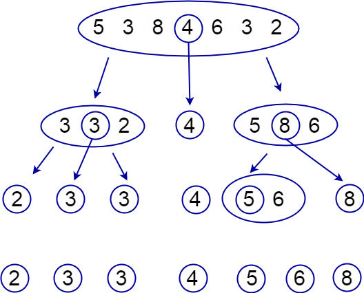 quick sort graphical illustration